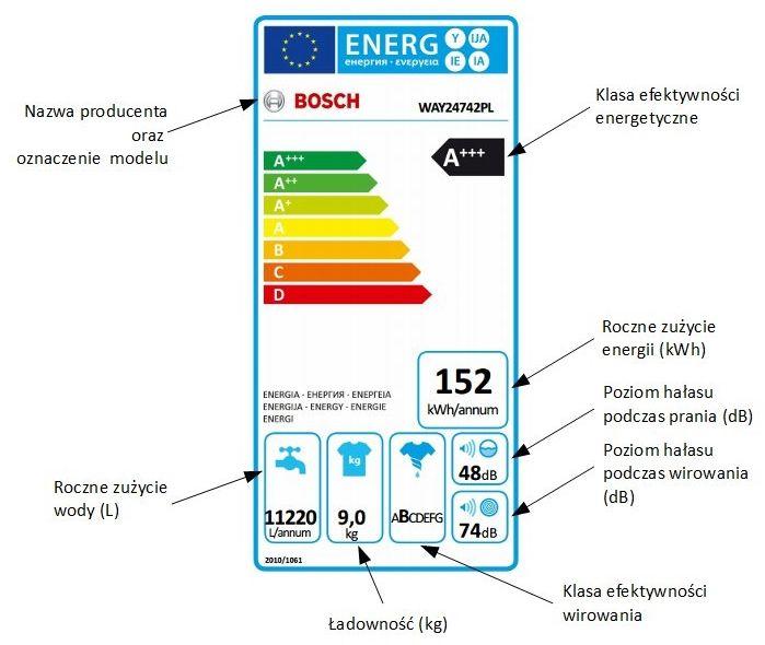 Etykieta energetyczna pralki Bosch WAY24742
