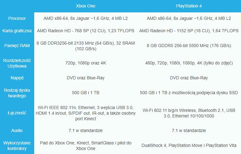 Porównanie specyfikacji konsoli Xbox One i PlayStation 4